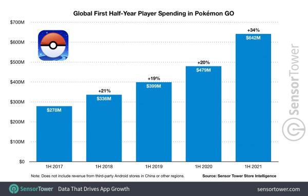 Pokemon Go 2021 figures